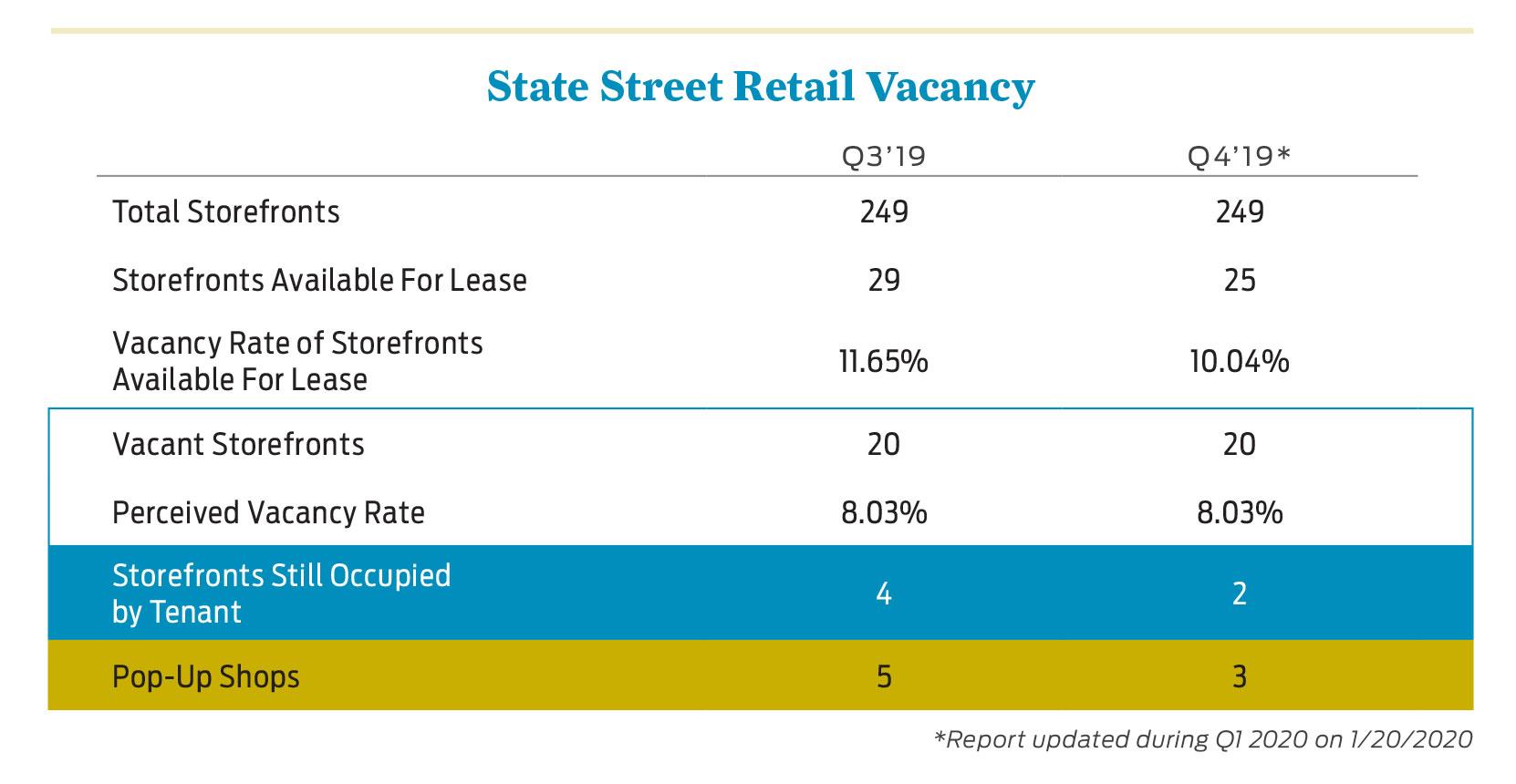 2019 State Street Retail Vacancy Chart