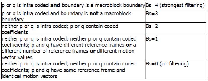 Boundary strength table