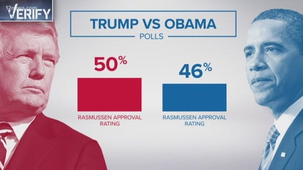 12news.com | Verify: Is President Trump's approval rating ...
