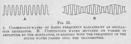 Illustration of two radio waves