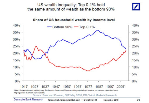 Graphique des inégalités de richesse aux États-Unis