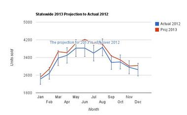 Ala - 2012 Act vs Proj 2013.jpg