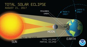 Solar eclipse 2017: A few things to know about the biggest