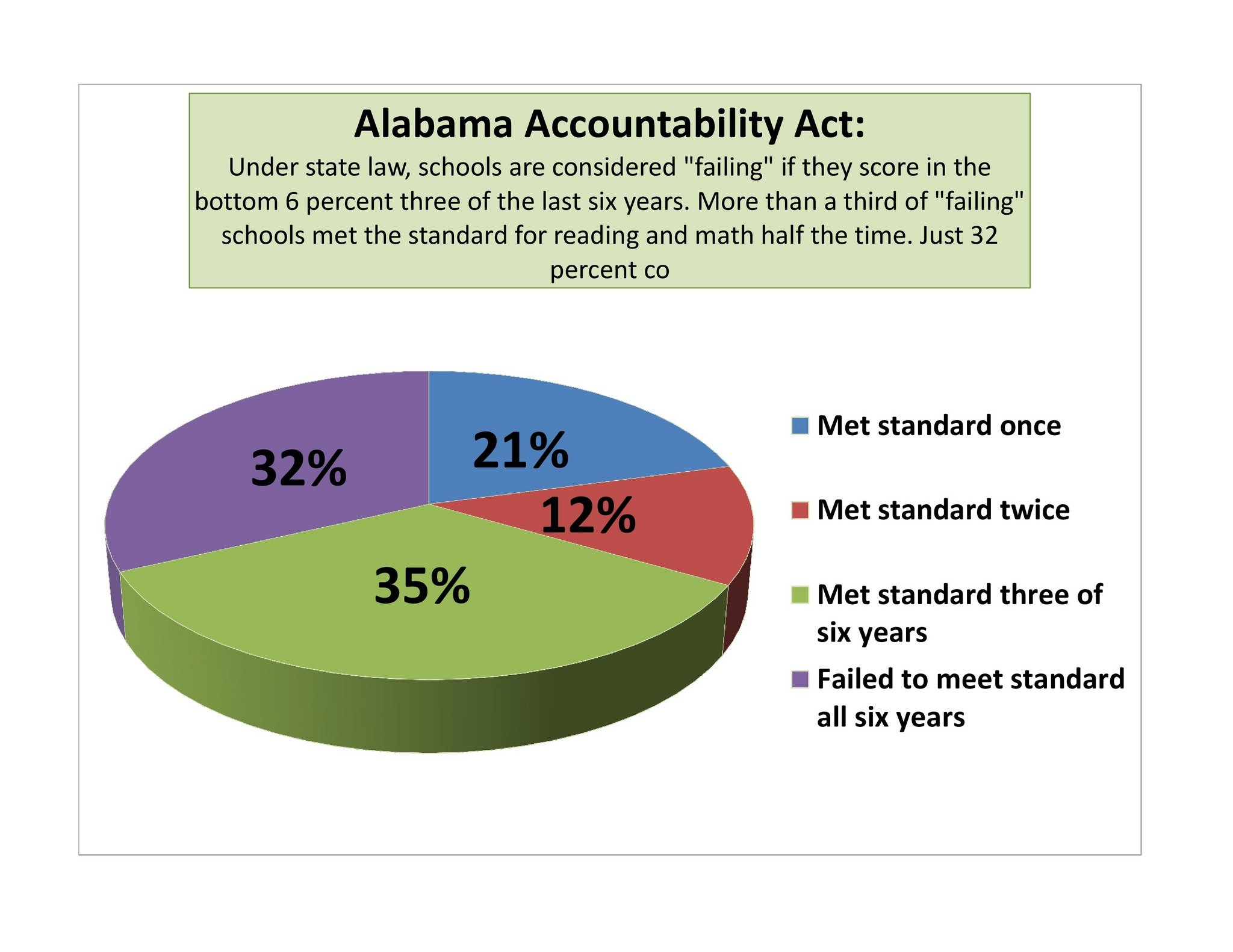 Image result for Alabama Failing Schools 2013