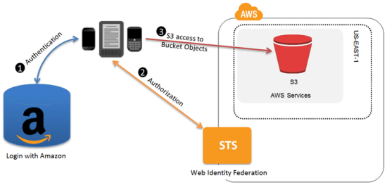 IAM Web Identity Federation