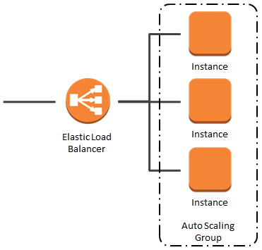 Elastic Load Balancer (ELB) in action