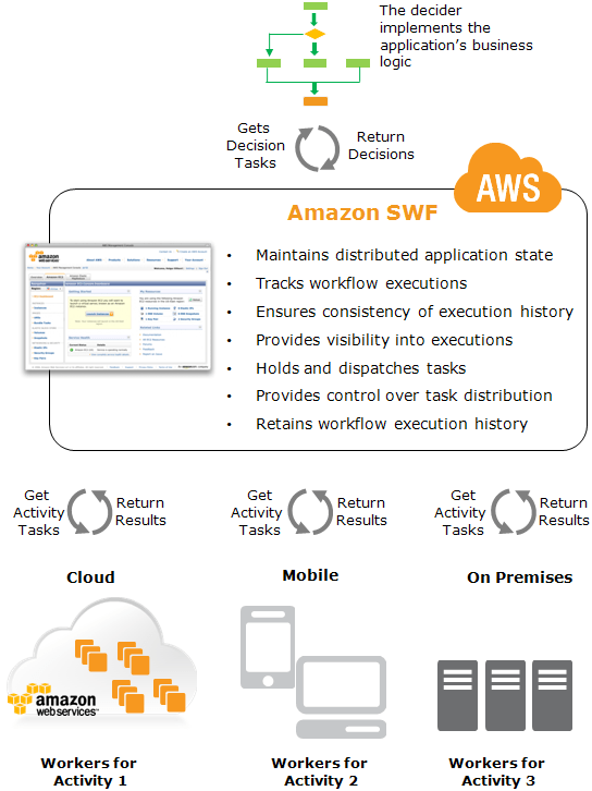 AWS SWF Components