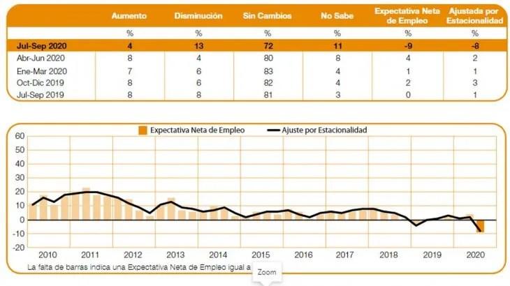 Expectativa de Empleo para el tercer trimestre de 2020.