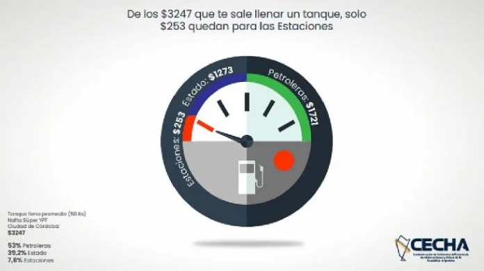 Combustibles: distribución de márgenes por cada litro de nafta según petroleras, Estado y estaciones de servicio.