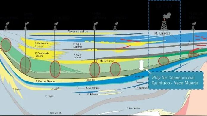 Corte sur a norte de la Cuenca Neuquina, donde se indica la sección sedimentaria, en el cual se podría realizar explotación de tipo no convencional.