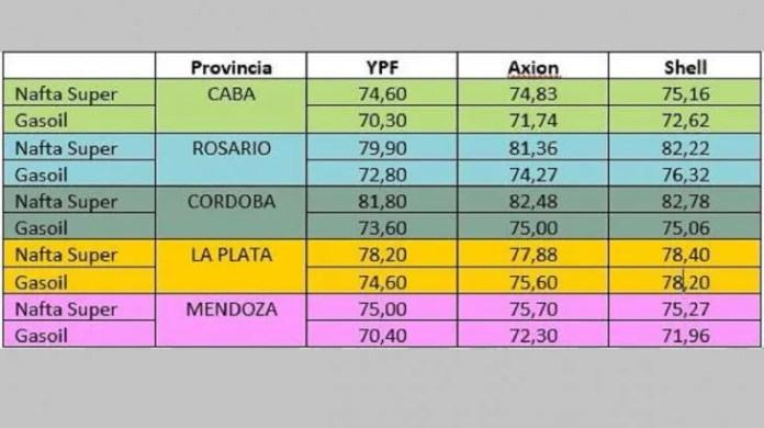 Cómo quedaron los precios en las principales provincias con el reordenamiento pendiente del último aumento.