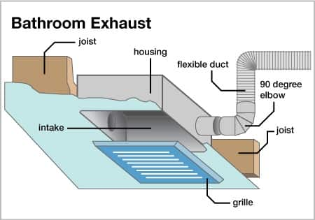 How to Choose a Bathroom Exhaust Fan | Angie's List