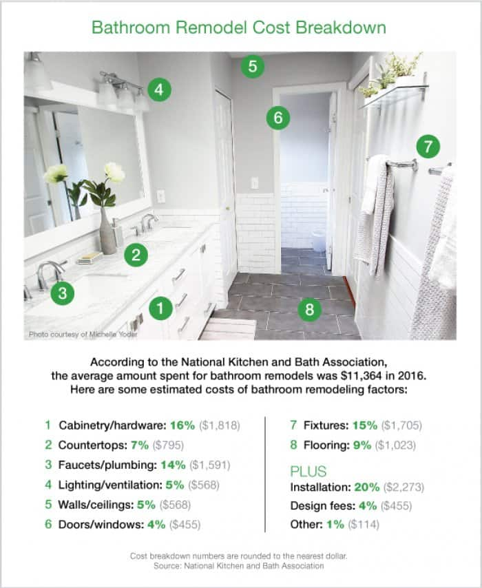 Thinking about remodeling your bathroom? How Much Does a Bathroom Remodel Cost?   Angie's List