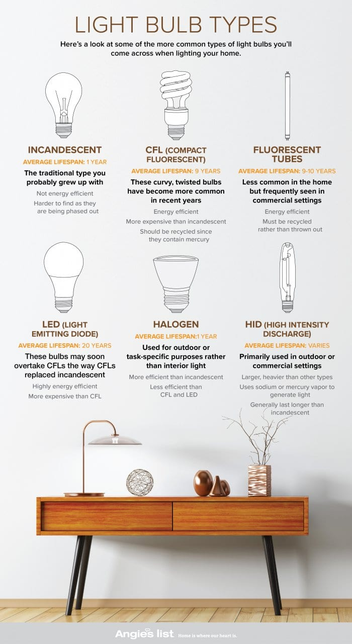 Fluorescent Light Bulb Types