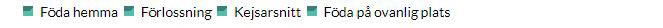 """Snackgrupperna i kategorin """"Födsel"""". Skärmbild från AFF:s arkiv."""
