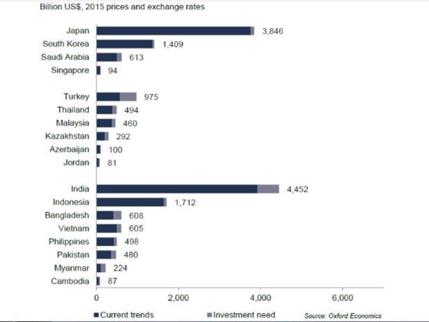 Nhu cầu đầu tư vào cơ sở hạ tầng từ 2016-2040 tại các nước châu Á (trừ Trung Quốc)