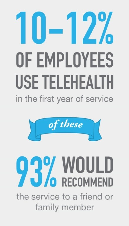 Telehealth infographic, American Well