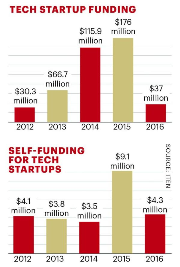 Funding for local tech startups down 80% - St. Louis ...