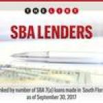 The List: South Florida's top SBA Lenders