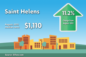 Zillow: How much does it cost to rent in the suburbs? (Gallery)
