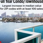 Where condo values are rising — and falling — in South Florida (Slideshow)