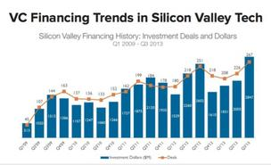 Venture investing in Silicon Valley hit its highest level since the 2009 financial crisis, a new report from CB Insights shows. Click through the photo gallery to see who the top investors in the hottest trends are.