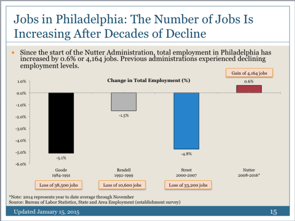 Number of city jobs increases for the first time in 30 ...
