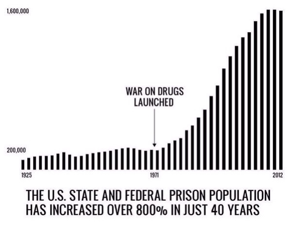 """com156 prison population of drug Race, prison, and drug laws—impact of drugs upon the african american community studies show that """"there are an estimated 15 million black men in prison and another 35 million on probation black males make up more than 70 percent of the total prison population, even though they make up only 6 percent of the us population"""" (nealy, 2008."""