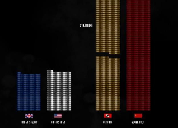 Short documentary puts World War II fatalities into context