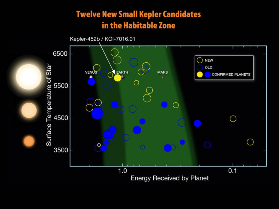 Since Kepler launched in 2009, twelve planets less than twice the size of Earth have been discovered in the habitable zones of their stars. Larger size here. NASA/N. Batalha and W. Stenzel