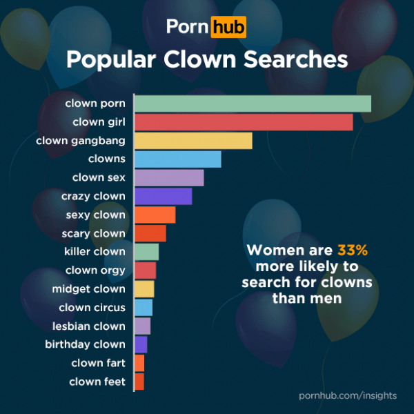 pornhub-clown-porn-before
