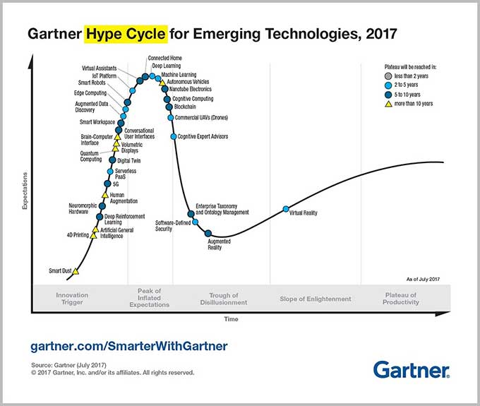 "AR and VT poised to climb out of the ""trough of dillusionment"" on Gartner Hype Cycle"