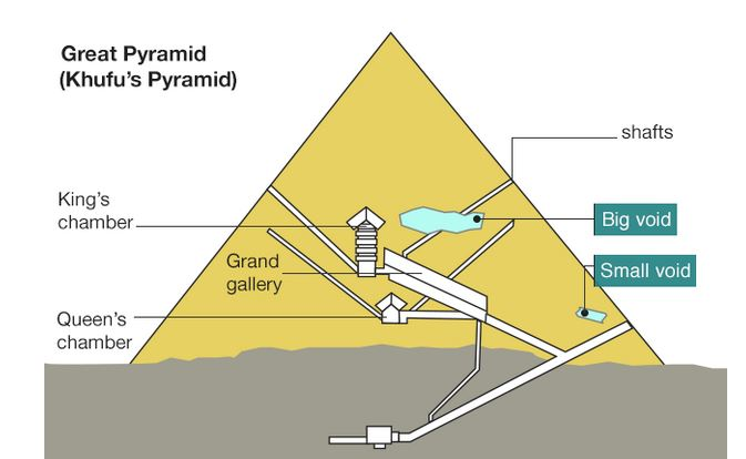 Giant Quot Void Quot Detected In Great Pyramid Boing Boing