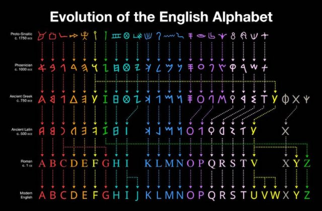 Beautiful chart shows how the English alphabet evolved