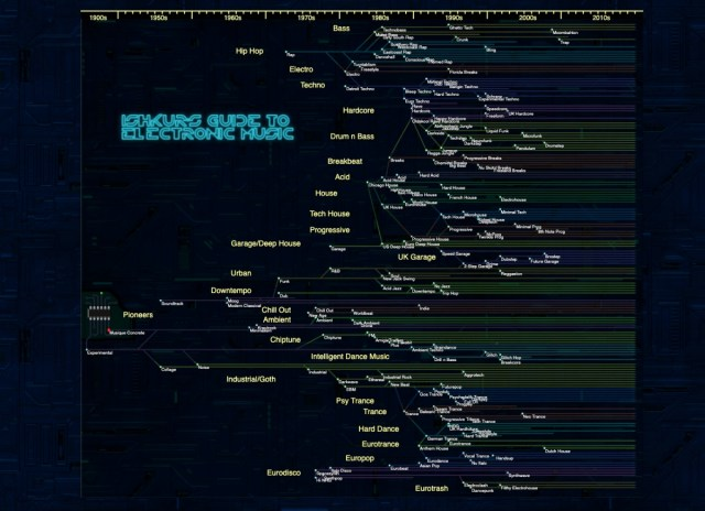 Interactive map traces the history of electronic music