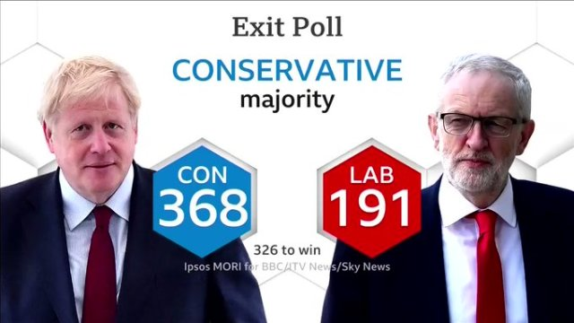 UK Elections: Boris Johnson's Conservative Party to win Britain's election with 86 seat parliamentary majority