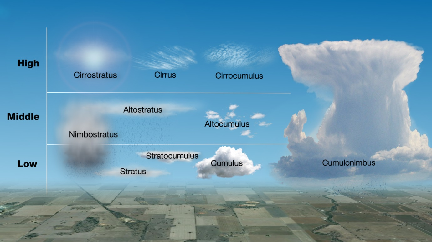 Ten cloud types. In the high atmosphere: Cirrostratus, Cirrus and Cirrocumulus. In the middle layer: Altostratus and Altocumulus. In the lower layer: Stratus, Stratocumulus, Cumulus. Extending from the lower layer into the middle layer: Nimbostratus. Extending across all three layers: Cumulonimbus.