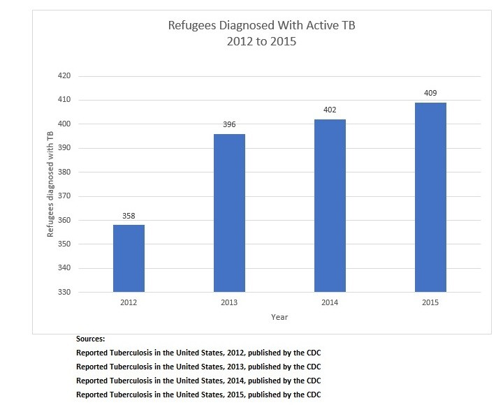 IMAGE_1_RefugeesTB