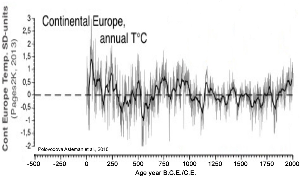 Nothing Unusual Happening in Climate Change, Over 40 New