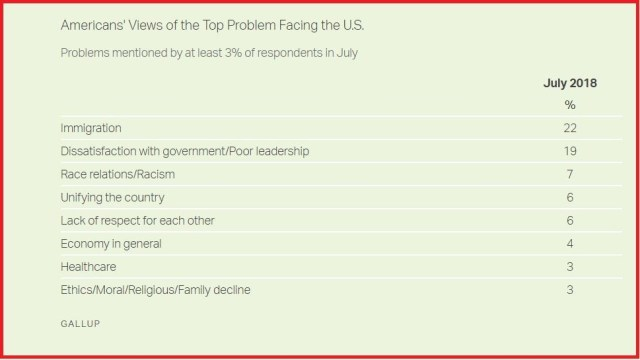Gallup on most important problem facing U.S.