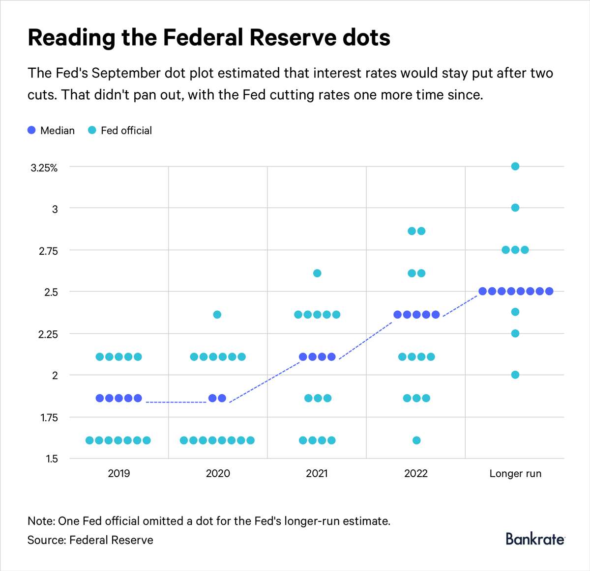 The Federal Reserve S Dot Plot Explained And What It