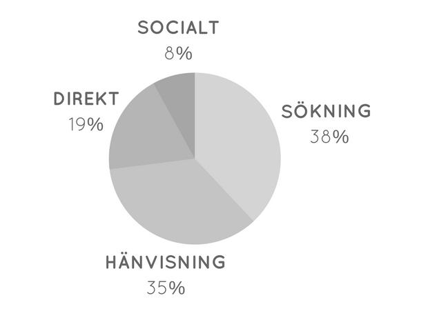 Bloggstatistik carolinewm.se