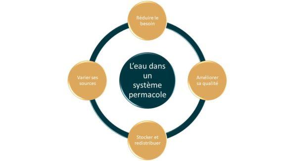 La gestion de l'eau dans un système permacol