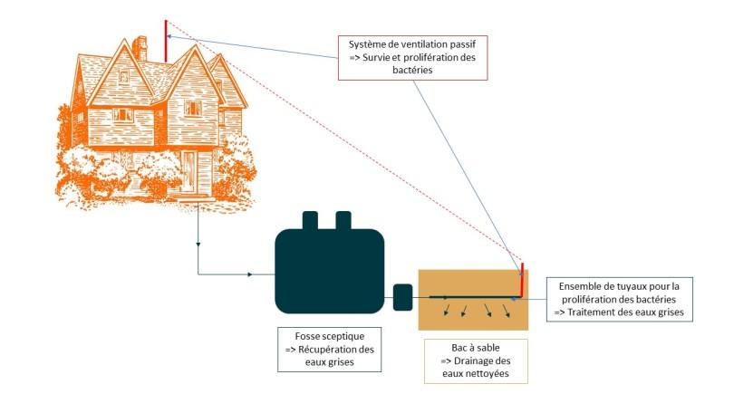 Le principe d'un filtre à sable - Manoir de la Pillardière