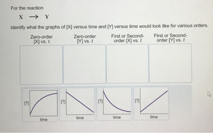 Graph Order Reaction Zero