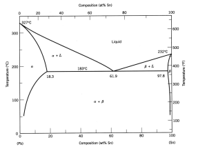 Below Is The Phase Diagram Of Leadtin Binary Syst