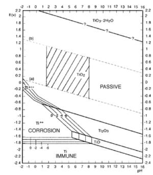 The Pourbaix Diagram For The Titanium (Ti)water