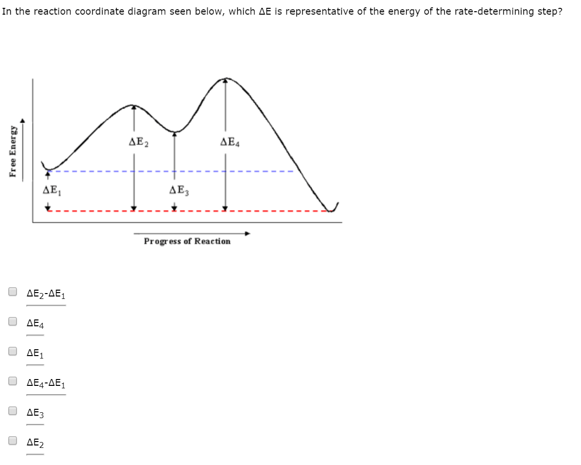 Solved In The Reaction Coordinate Diagram Seen Below Whi