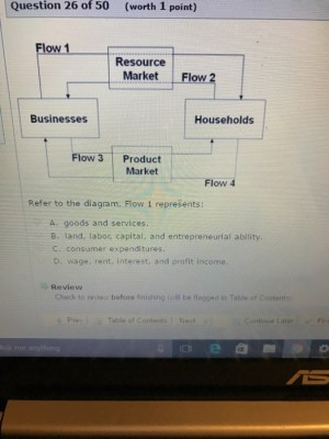 Solved: Refer To The Diagram Flow 1 Represents: Goods And | Chegg