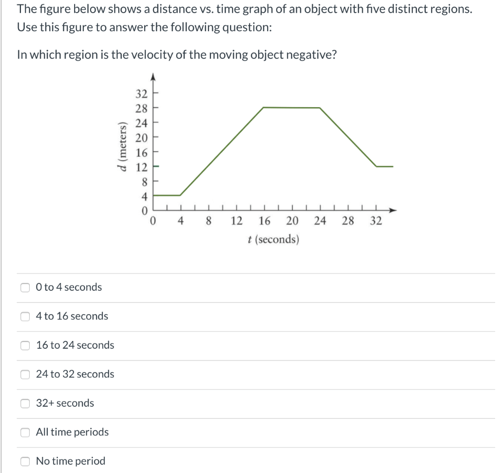 Solved The Figure Below Shows A Distance Vs Time Graph O